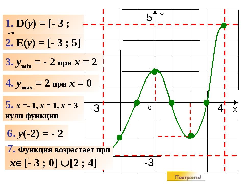 1. D(y) = [- 3 ; 4] 2. E(y) = [- 3 ; 5] 3. ymin = - 2 при x = 2 4. ymax = 2 п...