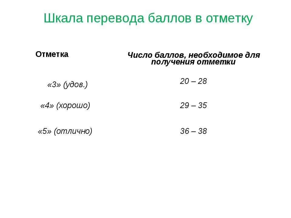 Шкала перевода баллов в отметку Отметка Число баллов, необходимое для получе...
