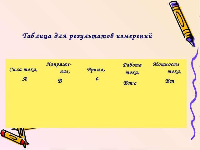 Таблица для результатов измерений Сила тока, АНапряже- ние, В Время, сРабо...