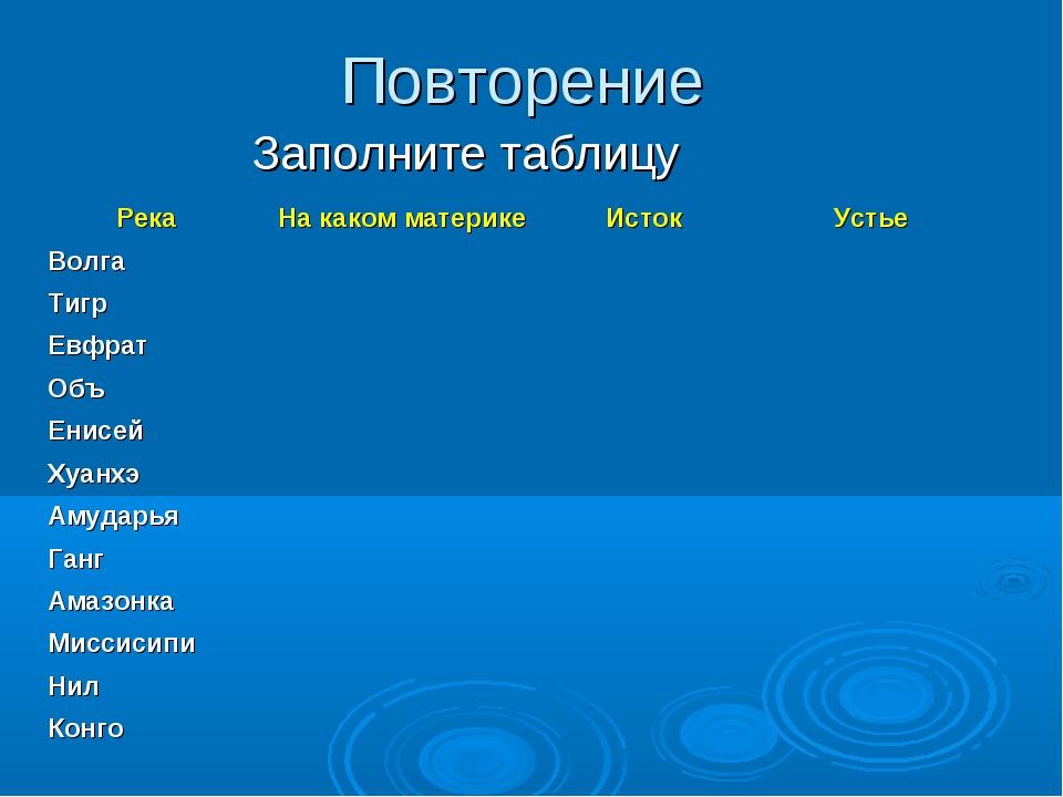 Повторение Заполните таблицу Река На каком материке Исток Устье Волга Т...