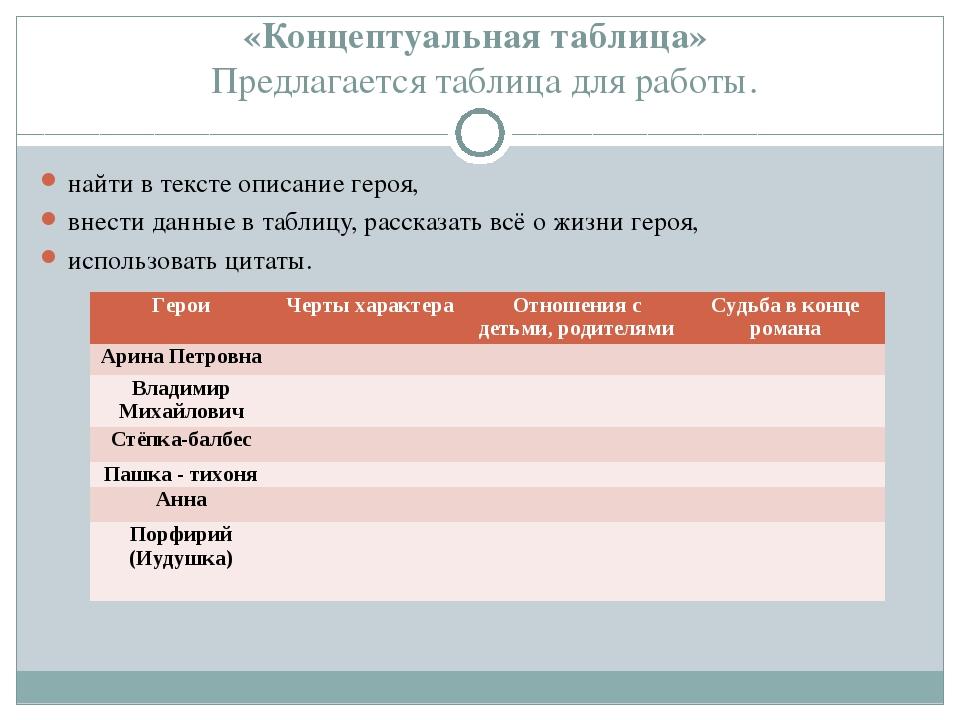«Концептуальная таблица» Предлагается таблица для работы. найти в тексте опис...