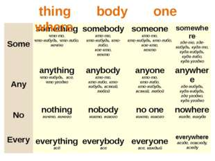 thing body one where Some something что-то, что-нибудь, что-либо, нечто some