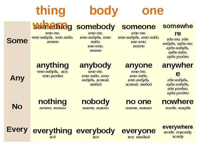 thing body one where Some something что-то, что-нибудь, что-либо, нечто some...
