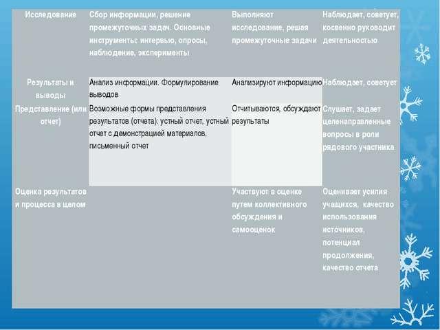 ИсследованиеСбор информации, решение промежуточных задач. Основные инструмен...