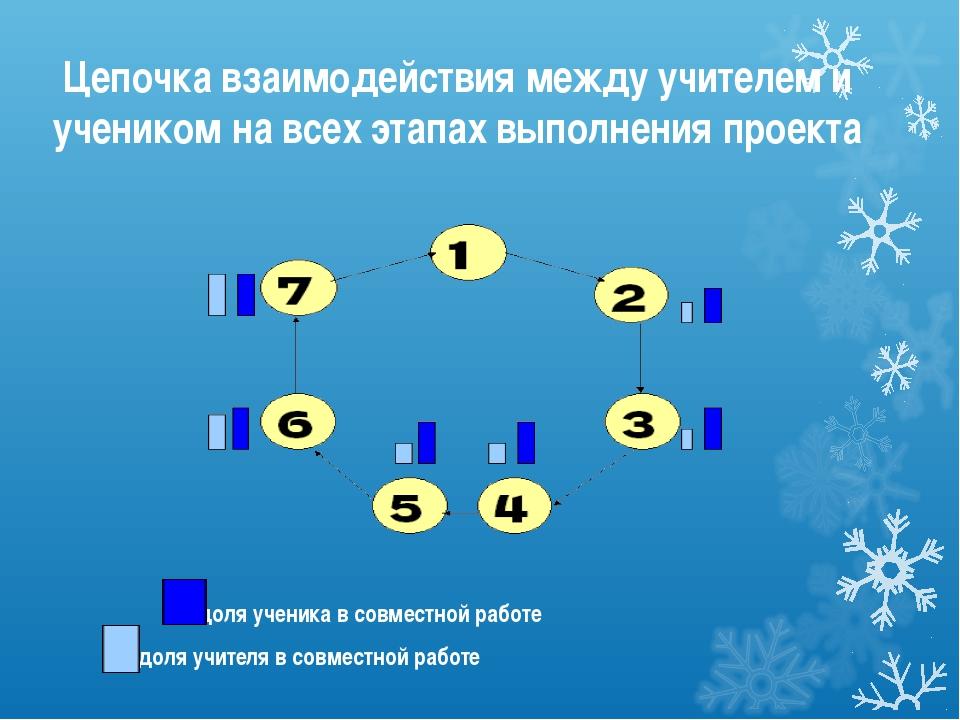 Цепочка взаимодействия между учителем и учеником на всех этапах выполнения пр...