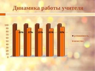 Динамика работы учителя 80% 87% 85% 85% 90%