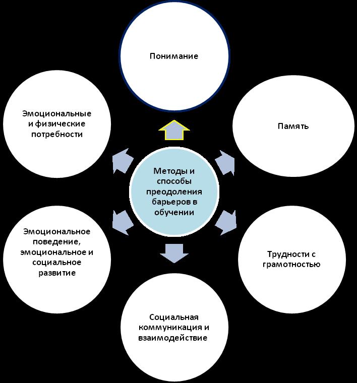 В состав социально-психологической компетентности включается умение понимать личность и для эффективного общения