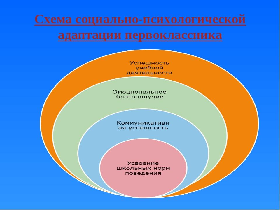 слайда 2 Схема