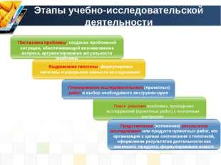 Этапы учебно-исследовательской деятельности Постановка проблемы, создание про