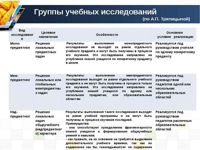 Группы учебных исследований (по А.П. Тряпицыной) Вид исследования Целевое наз...