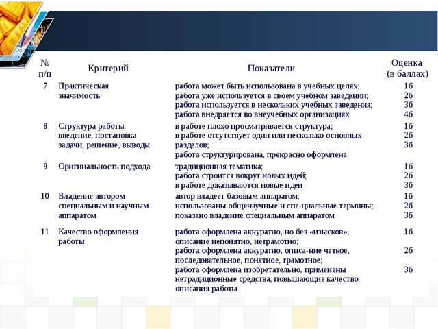 №п/п Критерий Показатели Оценка (в баллах) 7 Практическая значимость работа м...
