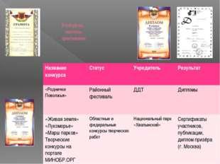 Конкурсы, смотры, фестивали: Название конкурса Статус Учредитель Результат «Р