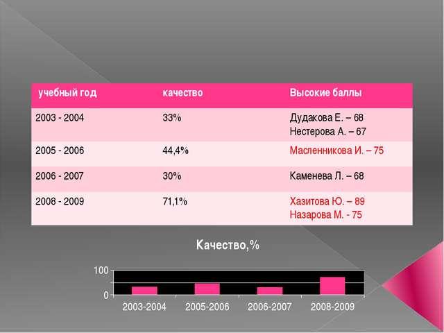 Результаты ЕГЭ по русскому языку представлены на основании протокола результ...