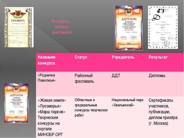 Конкурсы, смотры, фестивали: Название конкурса Статус Учредитель Результат «Р...