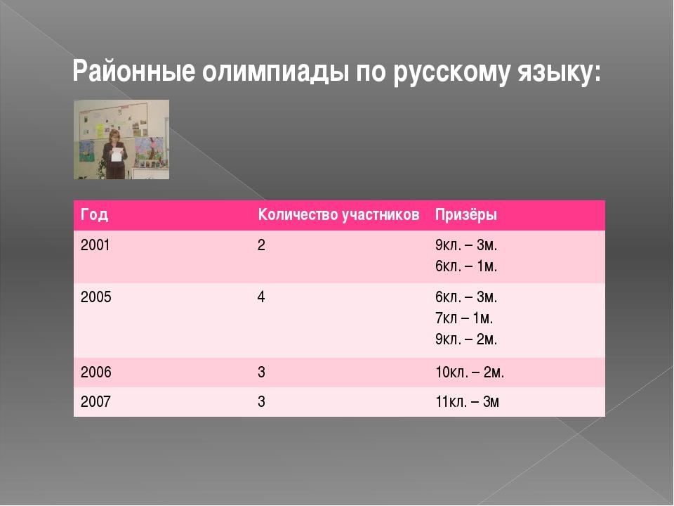 Районные олимпиады по русскому языку: Год Количество участников Призёры 2001...