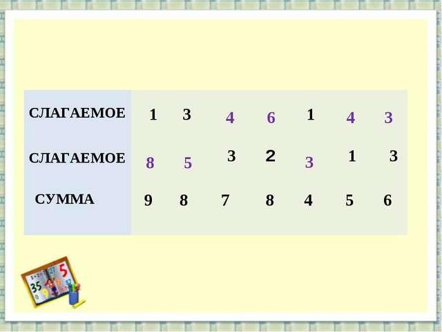 8 5 4 6 3 4 3 СЛАГАЕМОЕ 1 3 1 СЛАГАЕМОЕ  3 2 1 3 СУММА 9 8 7...