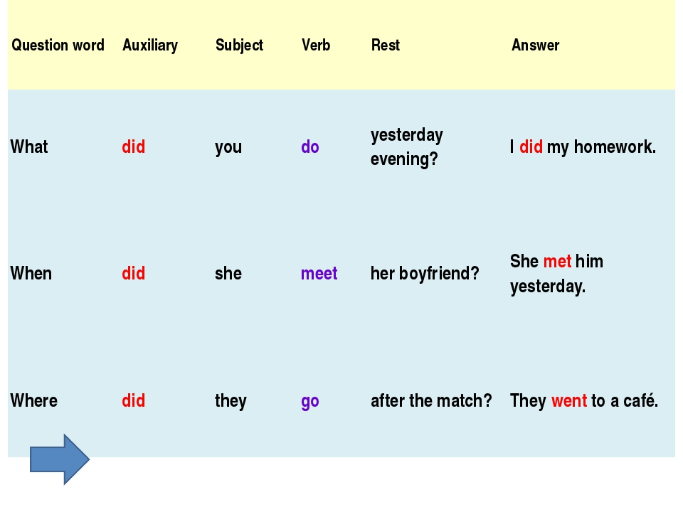Question word Auxiliary Subject Verb Rest Answer What did you do yesterday ev...
