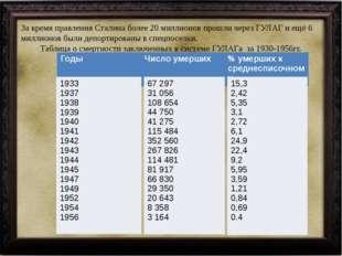 За время правления Сталина более 20 миллионов прошли через ГУЛАГ и ещё 6 милл
