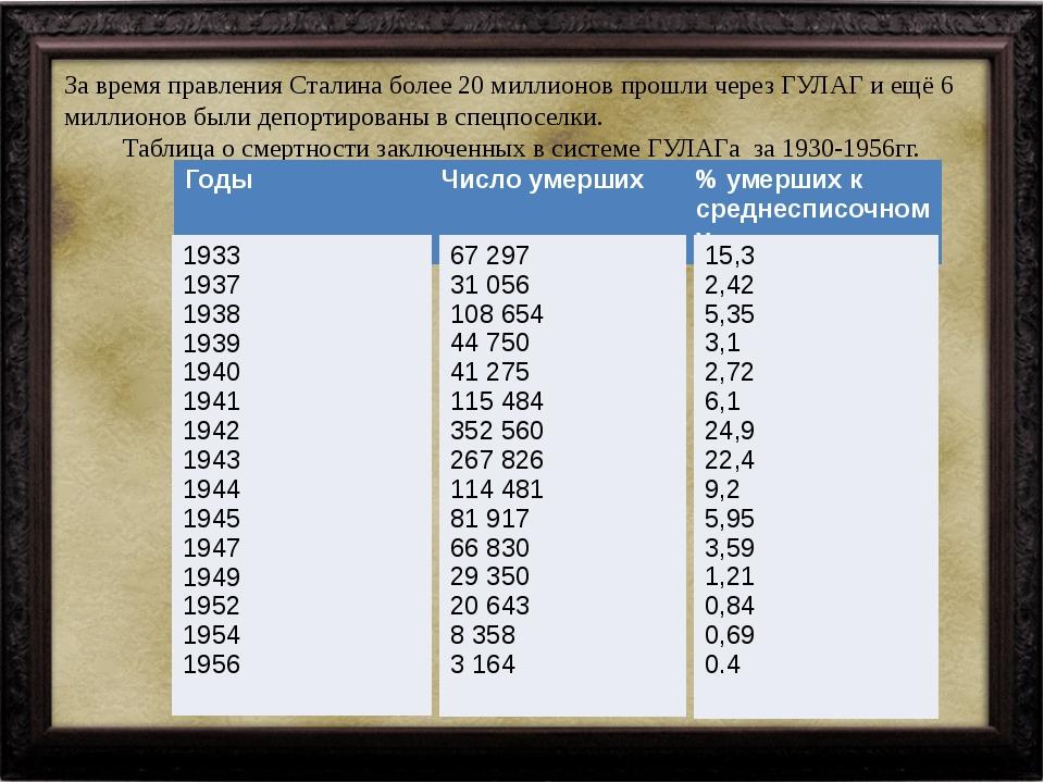 За время правления Сталина более 20 миллионов прошли через ГУЛАГ и ещё 6 милл...