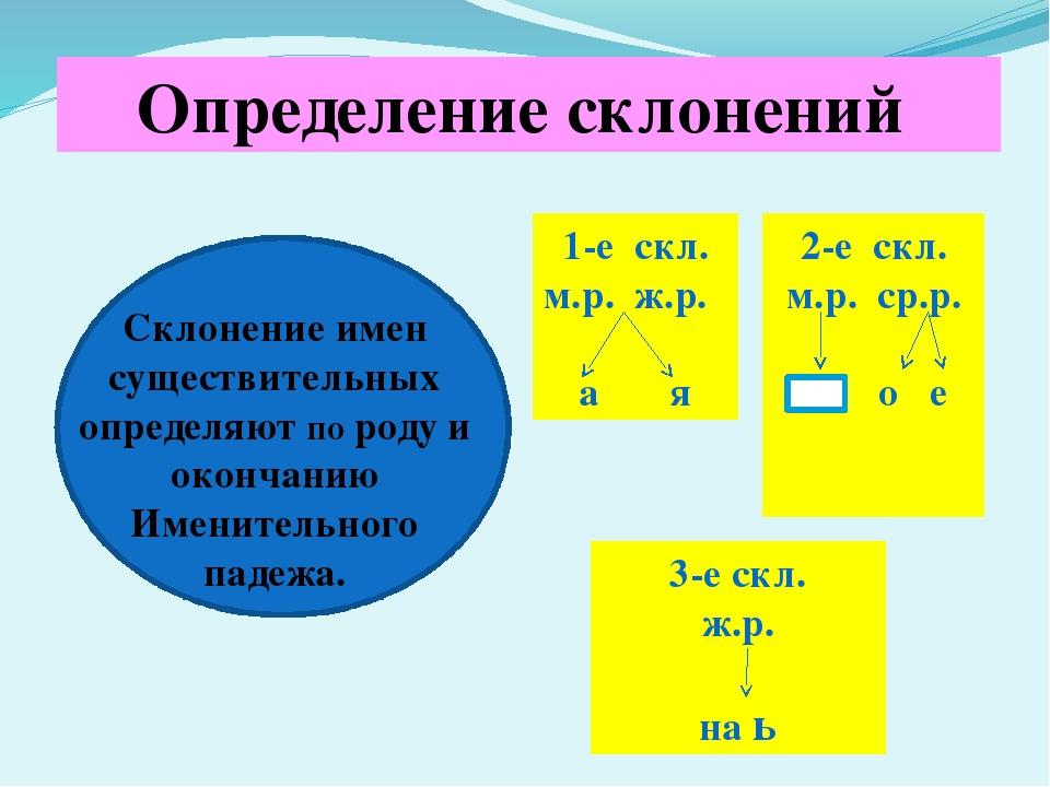 Определение склонений Склонение имен существительных определяют по роду и ок...