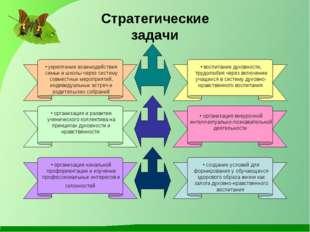 Стратегические задачи укрепление взаимодействия семьи и школы через систему с