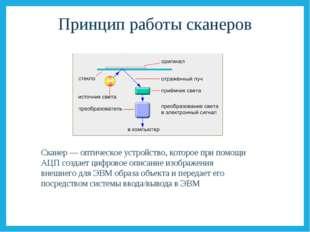 Принцип работы сканеров Сканер — оптическое устройство, которое при помощи АЦ