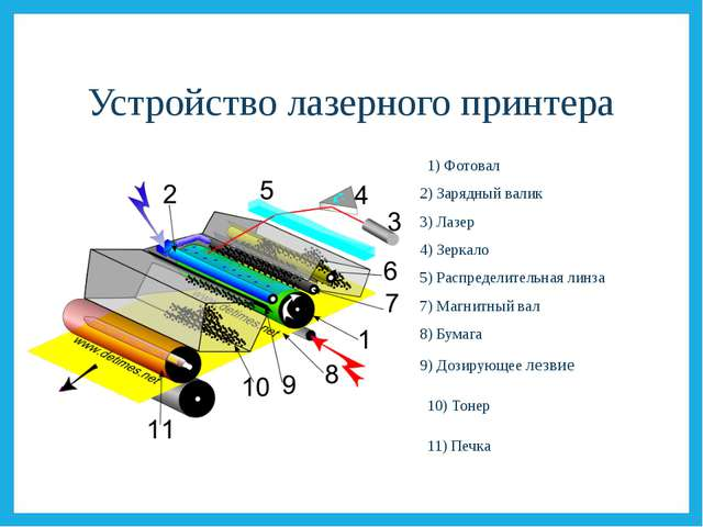 Устройство лазерного принтера 1) Фотовал 2) Зарядный валик 3) Лазер 4) Зеркал...
