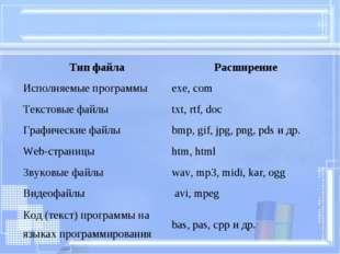 Тип файлаРасширение Исполняемые программы exe, com Текстовые файлы txt, rt