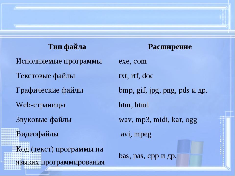 Тип файлаРасширение Исполняемые программы exe, com Текстовые файлы txt, rt...