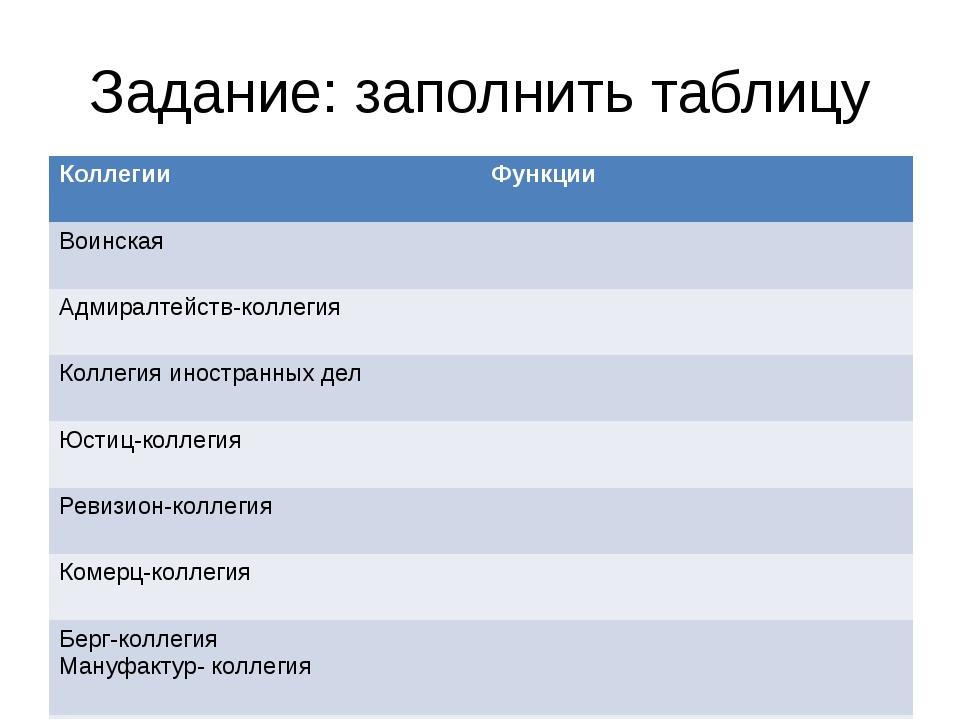Задание: заполнить таблицу Коллегии Функции Воинская Адмиралтейств-коллегия К...