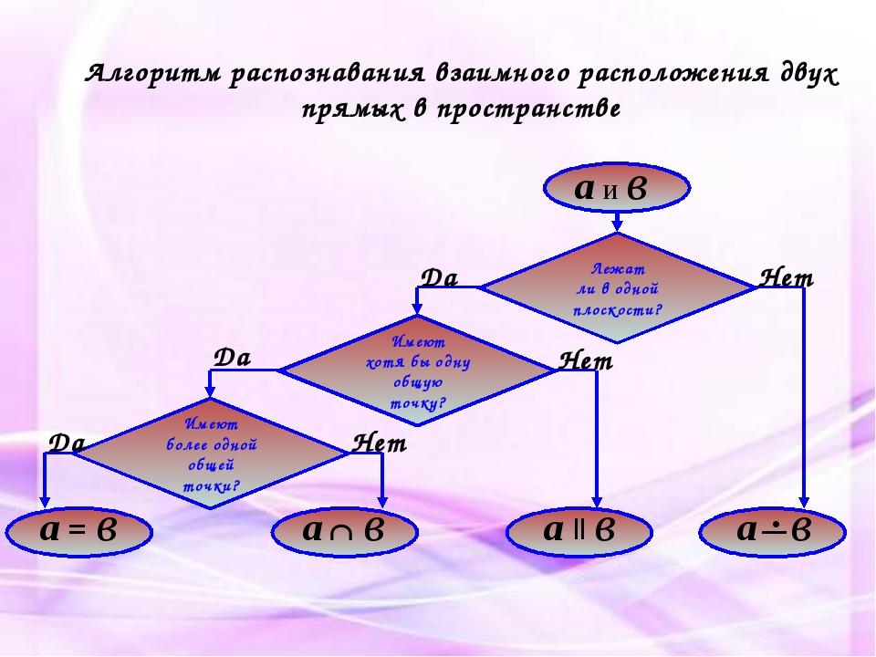 Алгоритм распознавания взаимного расположения двух прямых в пространстве Леж...