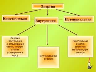 Кинетическая энергия движения атомов внутри молекул Внутриядерная энергия Эне