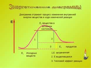 Е1 Е3 1.Е затраченная Е Исходных веществ продуктов 1 2 2. Е выделившаяся 3 3