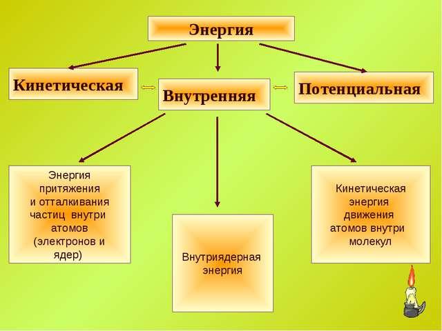 Кинетическая энергия движения атомов внутри молекул Внутриядерная энергия Эне...