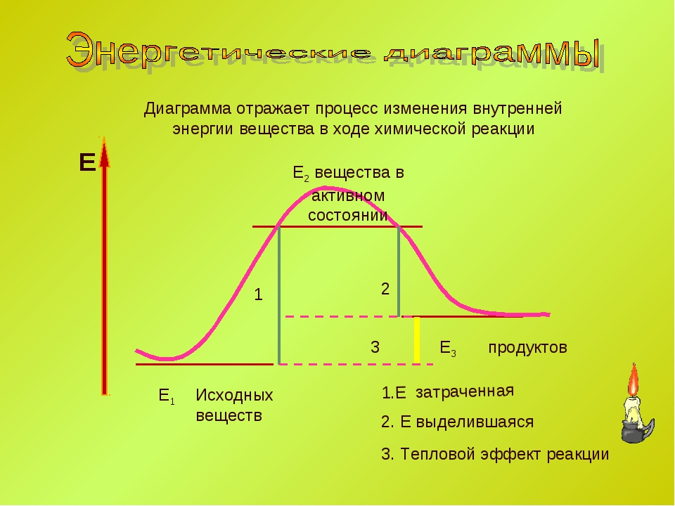 Е1 Е3 1.Е затраченная Е Исходных веществ продуктов 1 2 2. Е выделившаяся 3 3...