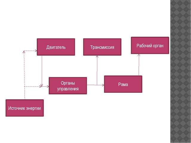 Двигатель Трансмиссия Рабочий орган Органы управления Рама Источник энергии