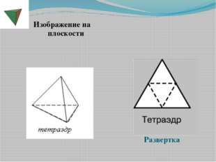 Изображение на плоскости Развертка