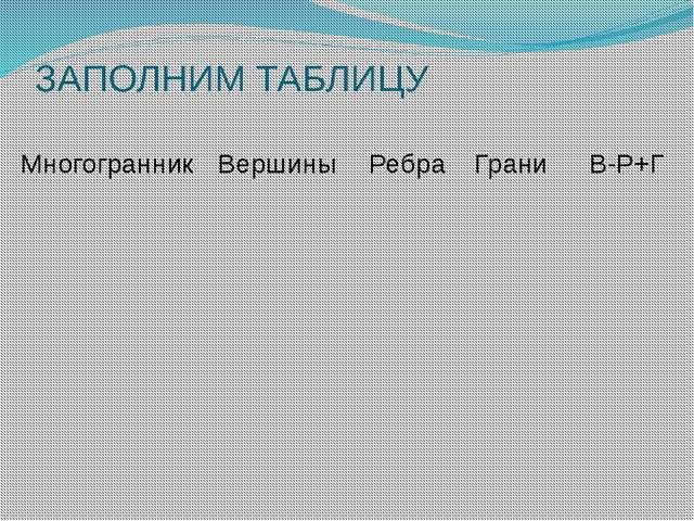 ЗАПОЛНИМ ТАБЛИЦУ Многогранник Вершины Ребра Грани В-Р+Г