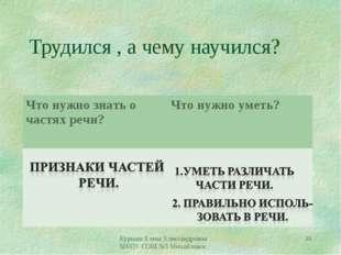 Трудился , а чему научился? Курмаш Елена Александровна МКОУ СОШ №5 Михайловск