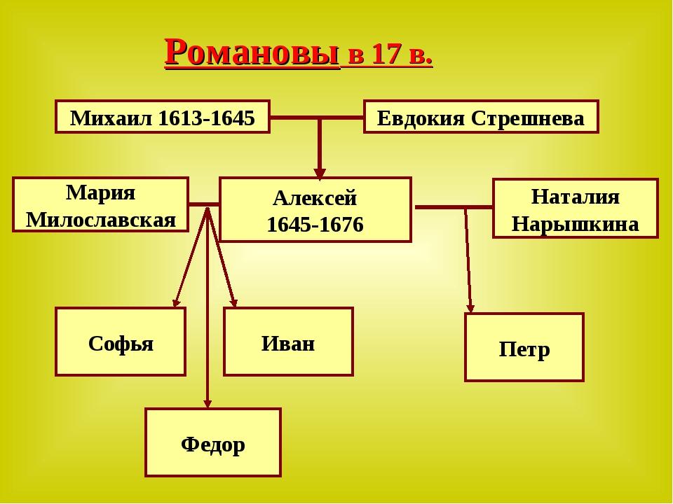 Романовы в 17 в. Михаил 1613-1645 Евдокия Стрешнева Алексей 1645-1676 Мария М...
