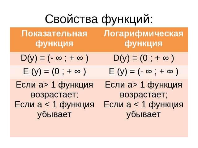 Свойства функций: Показательная функция Логарифмическая функция D(y) = (- ∞ ;...