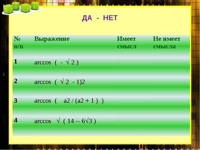 ДА - НЕТ №n/n Выражение Имеет смысл Не имеет смысла 1 arccos( -2 ) 2 arccos...