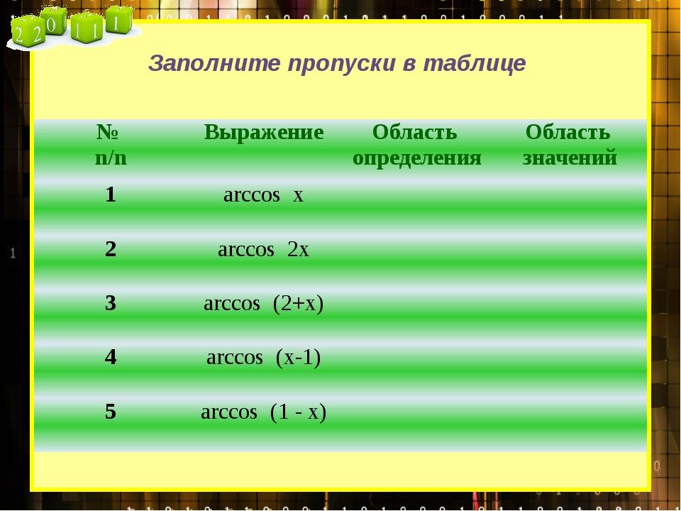 Заполните пропуски в таблице № n/n Выражение Область определения Область зна...