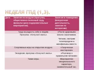 ДатаЗанятия на воздухе (прогулка, общественно-полезный труд, физкультурно-оз