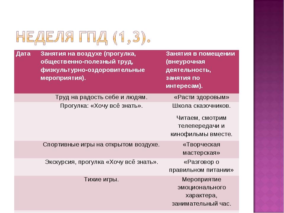ДатаЗанятия на воздухе (прогулка, общественно-полезный труд, физкультурно-оз...