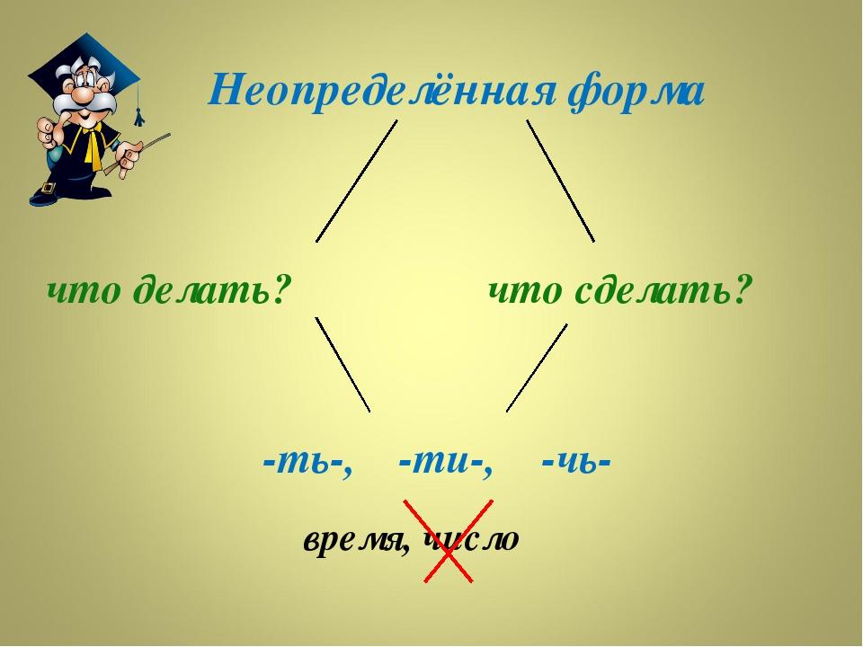Неопределённая форма что делать? что сделать? -ть-, -чь- -ти-, время, число