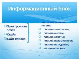 Информационный блок Электронная почта Скайп Сайт класса информационные письма