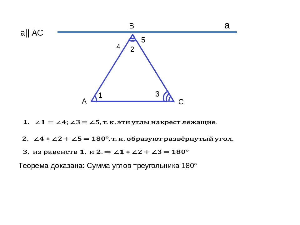 1 2 3 а 4 5 А В С а|| АС Теорема доказана: Сумма углов треугольника 180°
