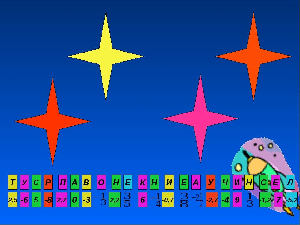 Т -6 5 -8 2,7 0 -5,2 7 -1,2 9 -4 -2,7 -0,7 6 2,2 -3 2,5 У С Р П А Л Е С Н И Ч...