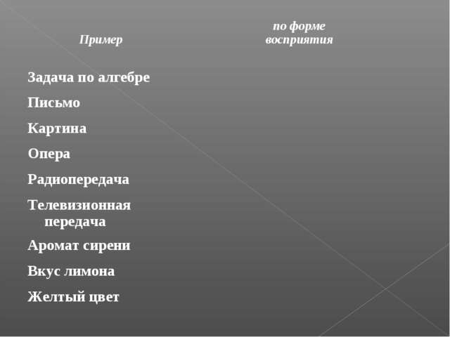 Примерпо форме восприятия Задача по алгебре Письмо Картина Опера Р...